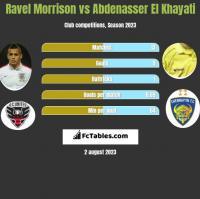 Ravel Morrison vs Abdenasser El Khayati h2h player stats