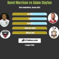 Ravel Morrison vs Adam Clayton h2h player stats