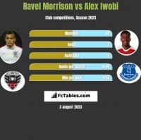 Ravel Morrison vs Alex Iwobi h2h player stats