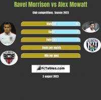 Ravel Morrison vs Alex Mowatt h2h player stats