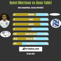 Ravel Morrison vs Anas Tahiri h2h player stats