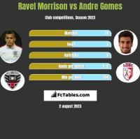 Ravel Morrison vs Andre Gomes h2h player stats