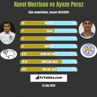 Ravel Morrison vs Ayoze Perez h2h player stats
