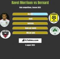 Ravel Morrison vs Bernard h2h player stats