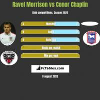 Ravel Morrison vs Conor Chaplin h2h player stats