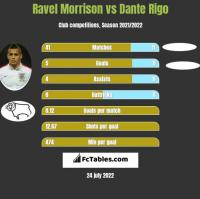 Ravel Morrison vs Dante Rigo h2h player stats