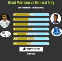 Ravel Morrison vs Demarai Gray h2h player stats