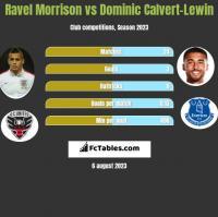 Ravel Morrison vs Dominic Calvert-Lewin h2h player stats