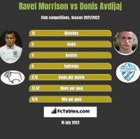 Ravel Morrison vs Donis Avdijaj h2h player stats