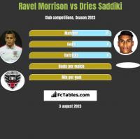 Ravel Morrison vs Dries Saddiki h2h player stats