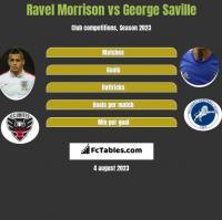 Ravel Morrison vs George Saville h2h player stats