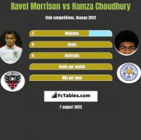 Ravel Morrison vs Hamza Choudhury h2h player stats