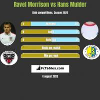 Ravel Morrison vs Hans Mulder h2h player stats
