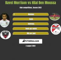 Ravel Morrison vs Hilal Ben Moussa h2h player stats