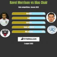 Ravel Morrison vs Ilias Chair h2h player stats