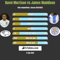 Ravel Morrison vs James Maddison h2h player stats