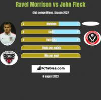 Ravel Morrison vs John Fleck h2h player stats