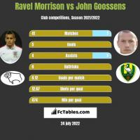 Ravel Morrison vs John Goossens h2h player stats
