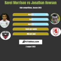 Ravel Morrison vs Jonathan Howson h2h player stats
