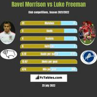 Ravel Morrison vs Luke Freeman h2h player stats