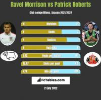 Ravel Morrison vs Patrick Roberts h2h player stats