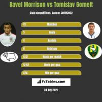Ravel Morrison vs Tomislav Gomelt h2h player stats