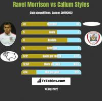 Ravel Morrison vs Callum Styles h2h player stats