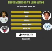 Ravel Morrison vs Luke Amos h2h player stats