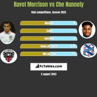 Ravel Morrison vs Che Nunnely h2h player stats