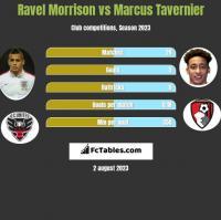Ravel Morrison vs Marcus Tavernier h2h player stats
