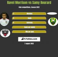 Ravel Morrison vs Samy Bourard h2h player stats