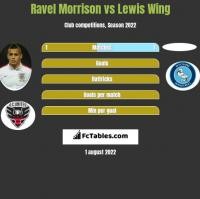 Ravel Morrison vs Lewis Wing h2h player stats