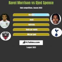 Ravel Morrison vs Djed Spence h2h player stats