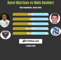Ravel Morrison vs Mats Koehlert h2h player stats