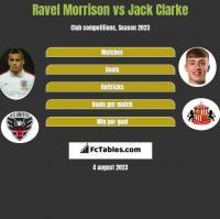 Ravel Morrison vs Jack Clarke h2h player stats