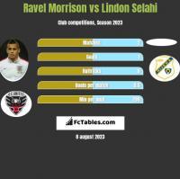 Ravel Morrison vs Lindon Selahi h2h player stats