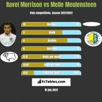 Ravel Morrison vs Melle Meulensteen h2h player stats