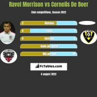 Ravel Morrison vs Cornelis De Boer h2h player stats