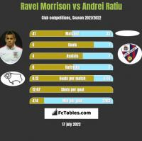 Ravel Morrison vs Andrei Ratiu h2h player stats