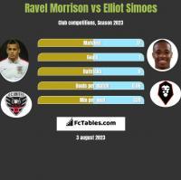 Ravel Morrison vs Elliot Simoes h2h player stats