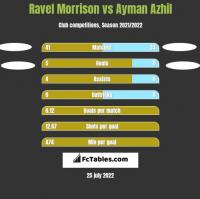 Ravel Morrison vs Ayman Azhil h2h player stats