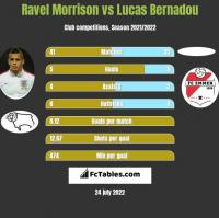 Ravel Morrison vs Lucas Bernadou h2h player stats