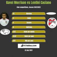 Ravel Morrison vs Lentini Caciano h2h player stats