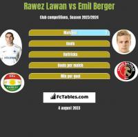 Rawez Lawan vs Emil Berger h2h player stats