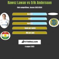 Rawez Lawan vs Erik Andersson h2h player stats