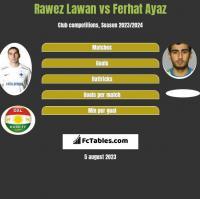 Rawez Lawan vs Ferhat Ayaz h2h player stats