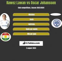 Rawez Lawan vs Oscar Johansson h2h player stats
