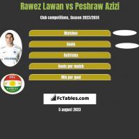 Rawez Lawan vs Peshraw Azizi h2h player stats