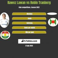 Rawez Lawan vs Robin Tranberg h2h player stats