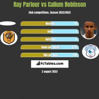 Ray Parlour vs Callum Robinson h2h player stats